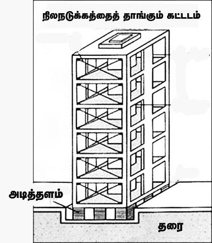 437 Quakeresistant Building